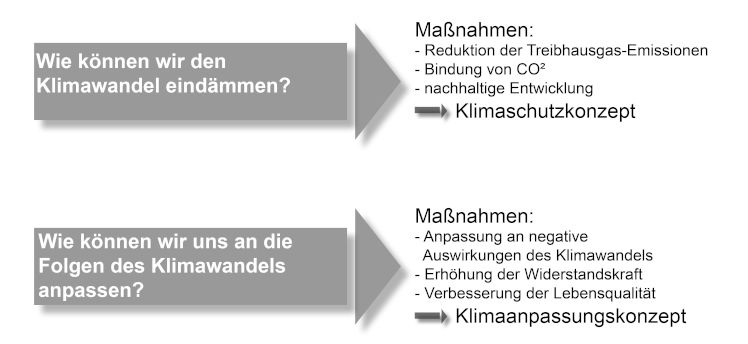 Grafik zum Klimawandel